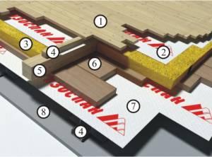 Схема гидро-ветрозащиты и пароизоляции в  чердачном перекрытие