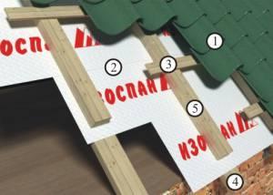 Схема монтажа на неутепленные крыши