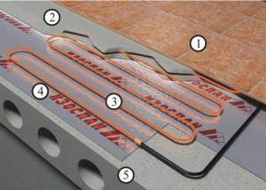 Схема отражающий паро-гидроизоляция теплого пола