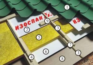 Схема монтажа гидро-ветрозащиты и пароизоляции  для теплой крыши
